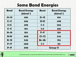Bond Energies Table Chemical Structure Chemical Bonding Homonuclear Covalent Bonds
