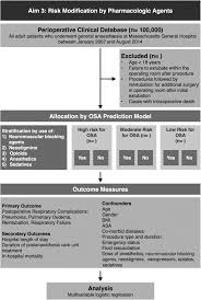 effects of obstructive sleep apnoea risk on postoperative