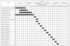 handover and close out gpmfirst figure 12 4 bar chart plan for preparing the manuscript for this book