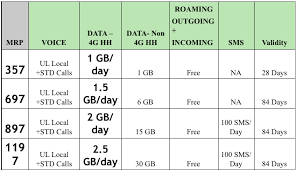 idea plans idea cellular unveils four new plans ranging from rs 357 to rs