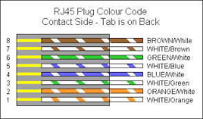 network rj45 wiring diagram efcaviation