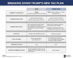 how the trump tax plan could benefit wealthy americans abc news