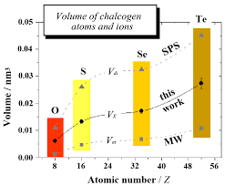 crystals free full text modeling the shape of ions in pyrite