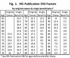 inherited ira rmd table 2016 the most common retirement rules deliver dire results marketwatch