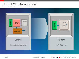 xilinx launches cost optimized portfolio new spartan artix and