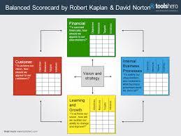 balanced scorecard model by kaplan and norton toolshero