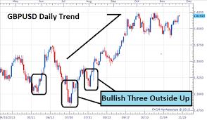 reversal pattern recognition forex chart pattern illustrations three black crows bearish reversal