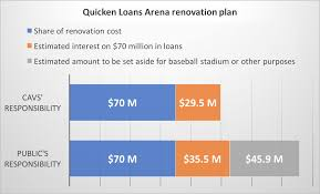 q u0026a how the cavs quicken loans arena renovation deal breaks down