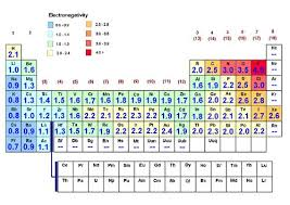 Periodic Table With Charges Bis2a 2 0 Introduction To Biological Chemistry Atoms