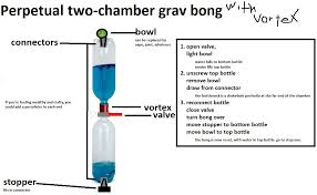 How Does Gravity Light Work Perpetual Two Chamber Self Contained Gravity Bong Inspired By U