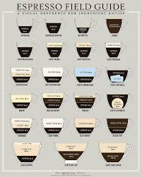 espresso macchiato espresso recipe ratios a field guide for caffeine addicts chart
