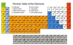 er element periodic table suka chemistry spm form 4 periodic table of elements checklist