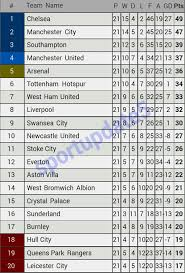Klasemen Liga Inggris Klasemen Liga Inggris Pekan 21 Chelsea Masih Kokoh Sportupdate5