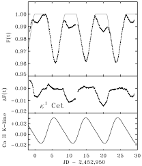 differential rotation of the active g5 v star κ1 ceti photometry