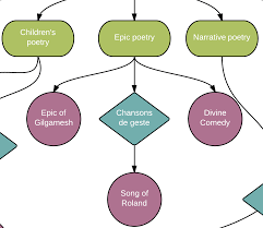 Mind Map Examples Concept Mapping Better Evaluation
