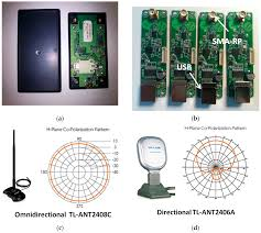 sensors free full text integration of directional antennas in