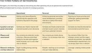 what is key skills when applying for a job how leaders create and use networks