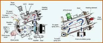 circulating pump for water heater bosch siemens dishwashers error codes u2013 heater and ntc