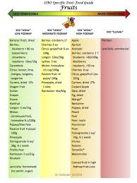 picture sibo stuff pinterest fodmap high fodmap foods and