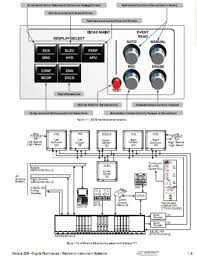 Msg Floor Plan by Electronic Instrument Systems For Avionics Maintenance