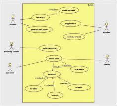 uml diagram uml uml sample unified modeling language uml use usecase diagram for online shopping system