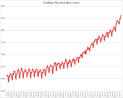 civilians not in labor force hits all time record zero hedge
