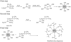 preparation and application of modified carboxymethyl cellulose si
