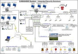 diagrams alarm wiring diagram u2013 wire diagram for alarm wire