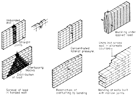 Different Types Of House Foundations Farm Structures Ch5 Elements Of Construction Walls