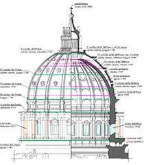 chi ha progettato la cupola di san pietro news cemento armato per la cupola di san pietro