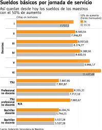 sueldos de maestras de primaria aos 2016 cuanto gana un maestro en venezuela 2015