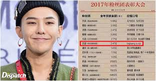 how much are big fans here s how much money chinese fans spent on g dragon last year