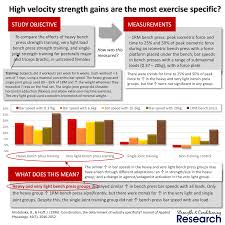 strength training for sprinting s u0026c research