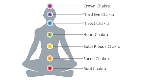 splenic chakra the impact of spirituality on your well being