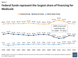 medicaid financing how does it work and what are the implications