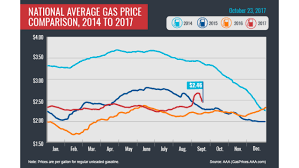 average gas price gas prices tick down again but storm impacts linger myarklamiss
