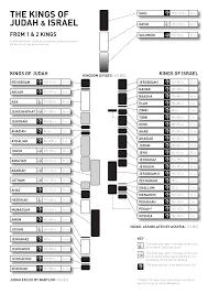 printable periodic table of the bible kings of judah israel visual unit