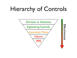 Curtain Meaning In Urdu by Understanding The Hierarchy Of Controls