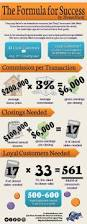 know your deductibles estate agents real estate and infographic