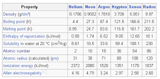 gases on the periodic table the noble gases group 18 introduction to chemistry