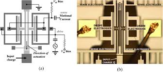 sensing of single electrons using micro and nano technologies a