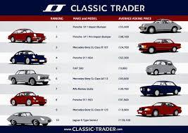 porsche classic price elan pr porsche 911 dominates car trades on europe u0027s largest