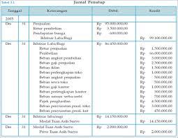 cara membuat ayat jurnal penyesuaian perusahaan jasa blognya akuntansi november 2013