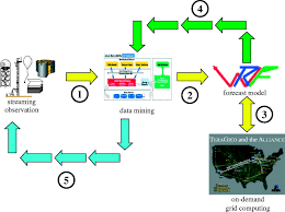transforming the sensing and numerical prediction of high impact
