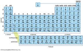 periodic table of the elements the basis of the periodic system