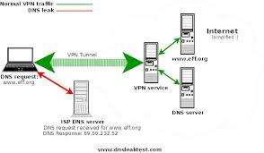 Dns Leak Test by What Is Dns Leak And How It Affects Your Anonymity U2022 Khromozome