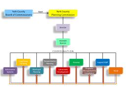 organizational chart jpg