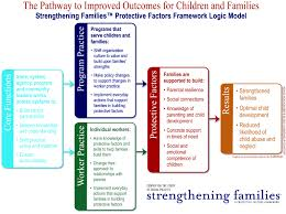 center for the study of social policy strengthening families about