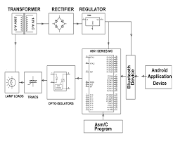 home automation system using android remote control ece projects