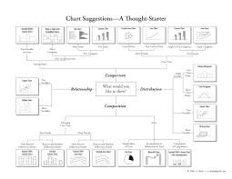 how to choose the right chart part two viewtific